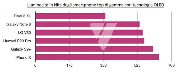 Tabella confronto luminosita smartphone