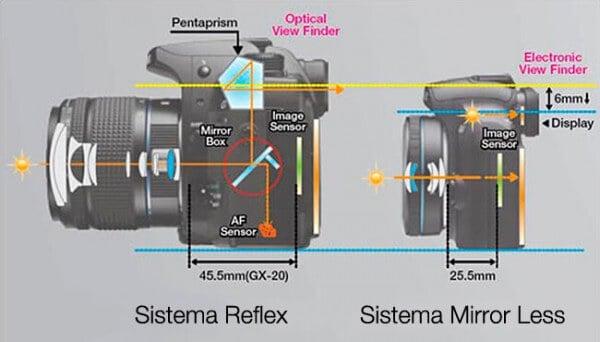 mirrorless-vs-reflex